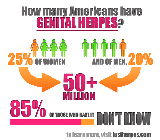 infographic with women and men who have herpes