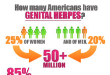 Herpes Statistics Infographic STD Stats USA America