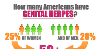 How Long Does Herpes Lie Dormant? It Depends on These Six Things