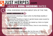 Herpes Viral Shedding Asymptomatic
