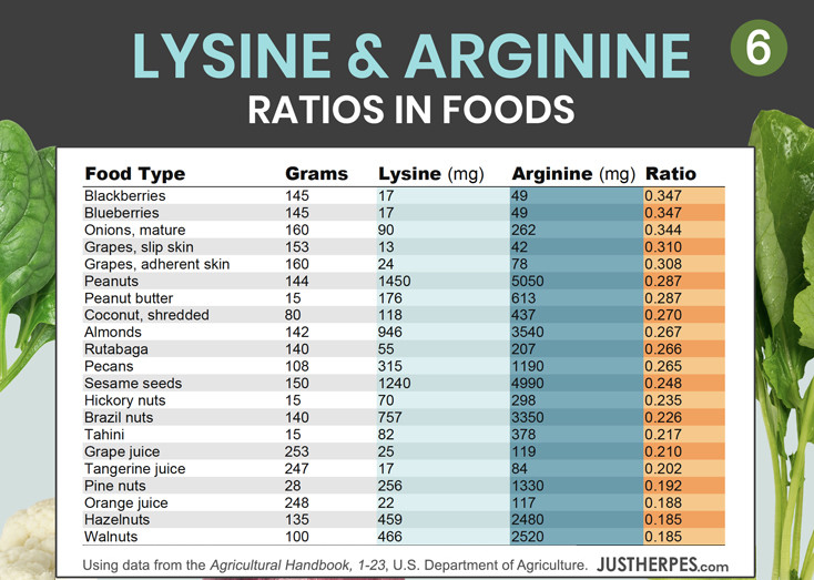 Ultimate Lysine-Arginine Ratio Charts | Food Lists to Get More Lysine