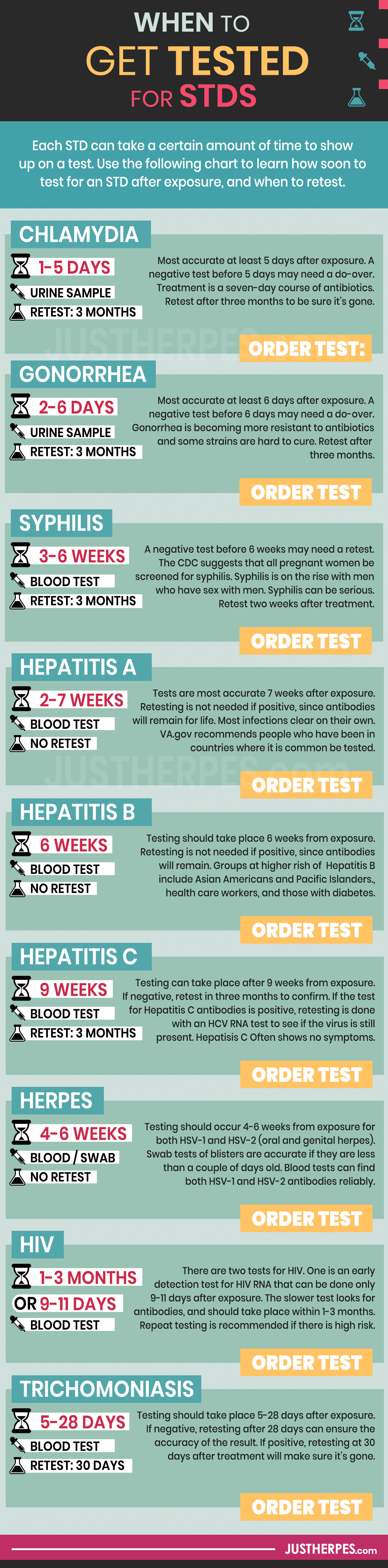When to Get Tested for STDs Full Length Infographic about how long to wait before getting tested
