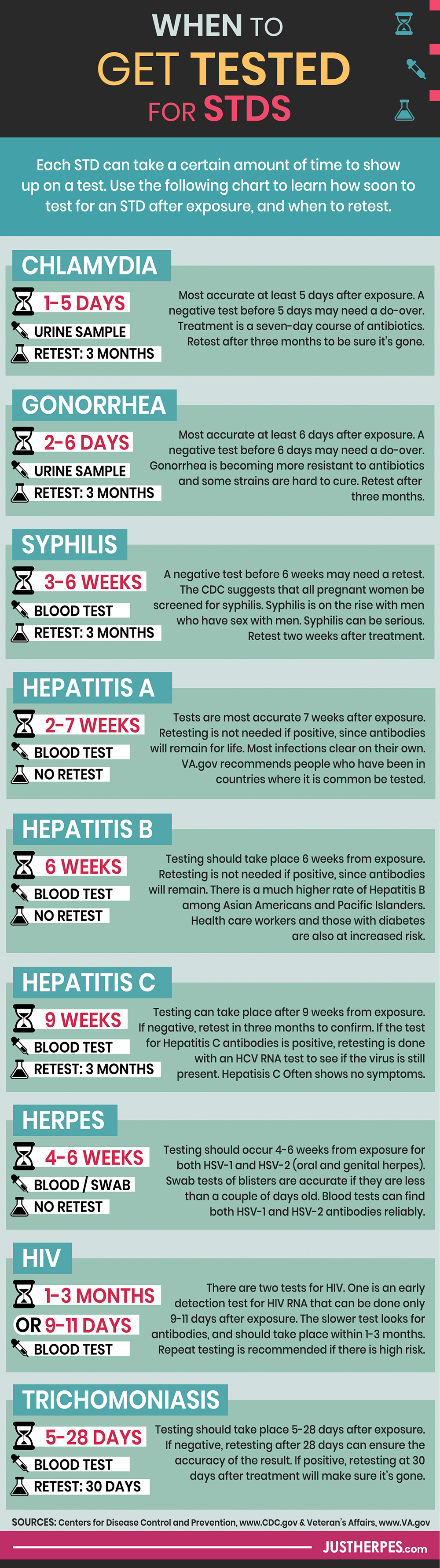 an infographic listing when to get tested for stds and how often